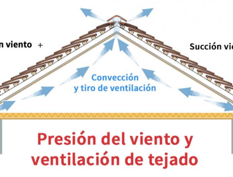 Condensación en cubiertas y tejados: Presión de viento y ventilación tejado